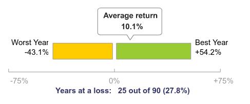 najgorszy, najlepszy i przeciętny zwrot S&P500 w 70-letnim okresie