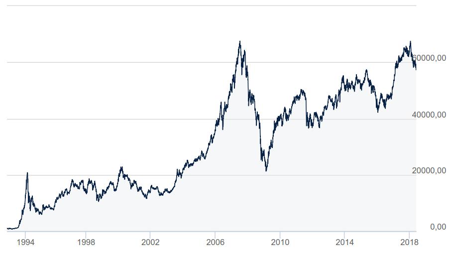 wykres indeksu warszawskiej giełdy